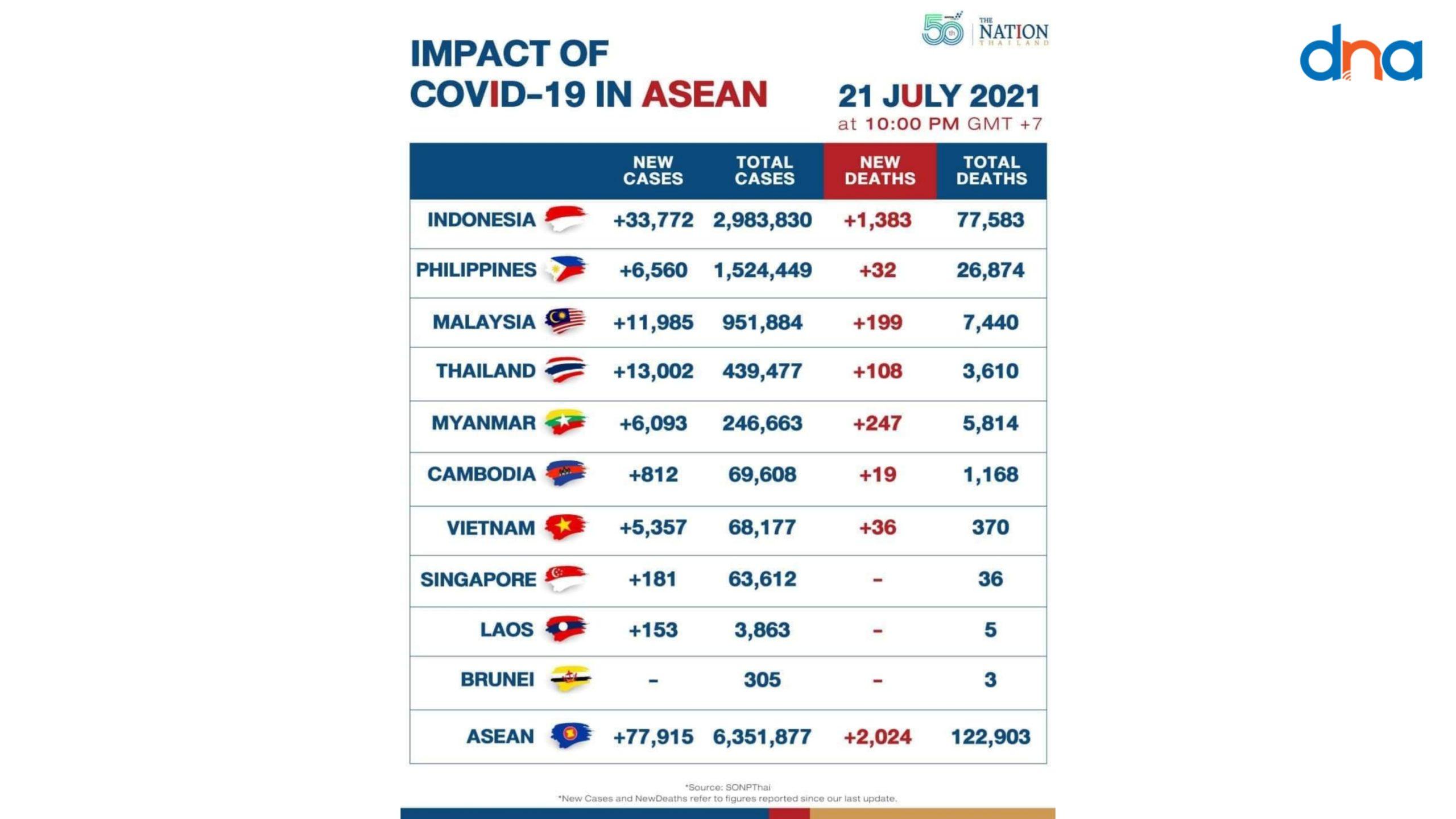 အာဆီယံဒေသတွင်း ကိုဗစ်ရောဂါဖြစ်ပွားမှုအများဆုံးစာရင်းမှာ မြန်မာက နံပါတ် ၅ရှိနေ